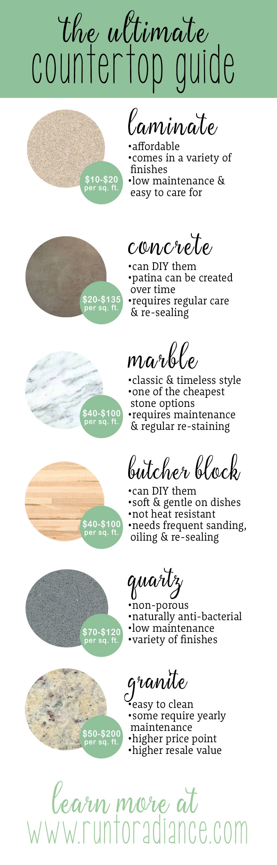 I've been wondering what kitchen countertops to get - so many great options here! I need cheap countertops - not sure if I should do DIY countertops or something else! This guide is so helpful.